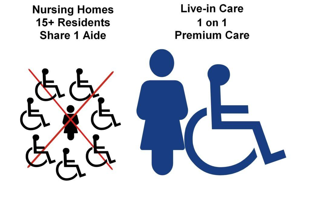 Live-in Care Costs